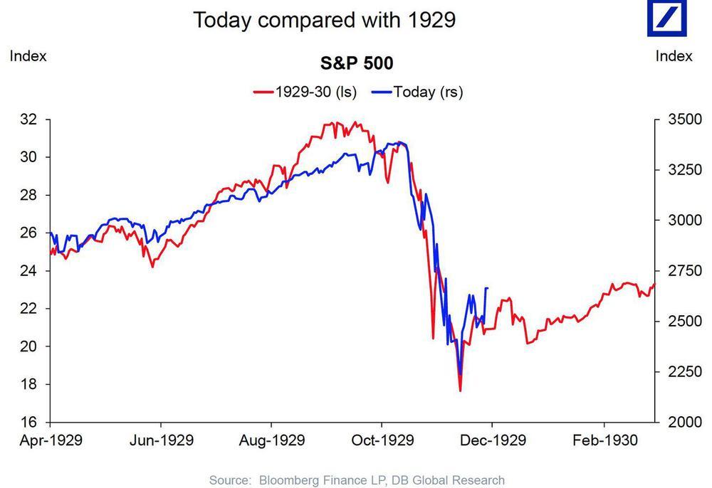 10sp_comparado_con_1929